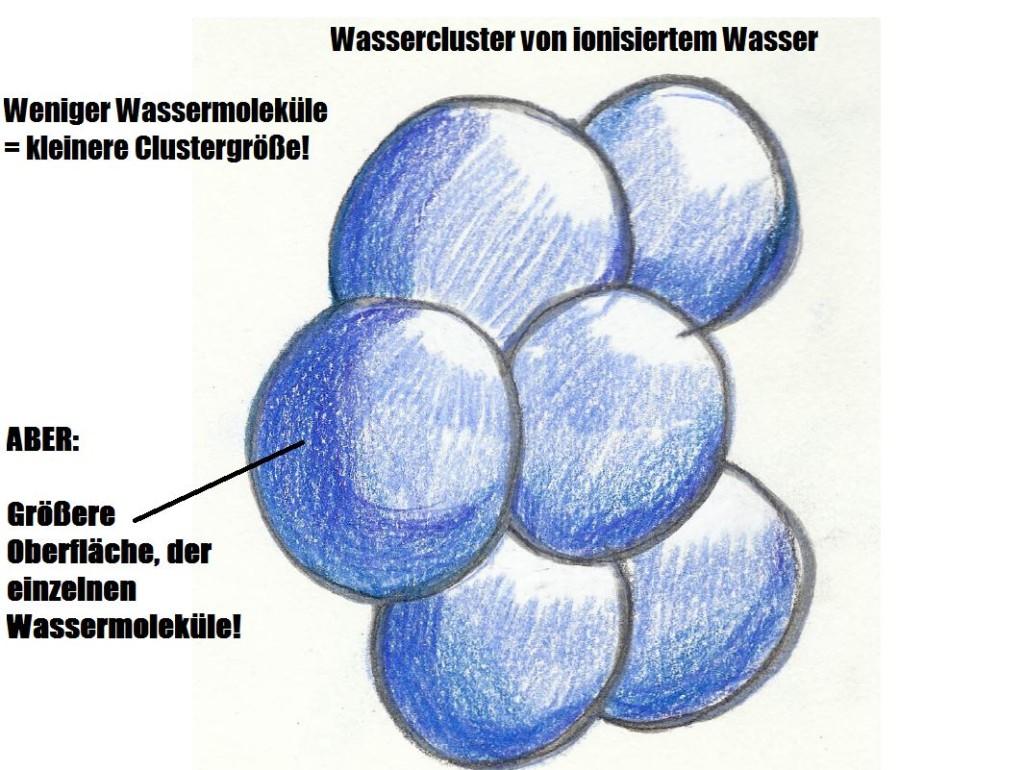 Wassercluster ionisiertes Wasser