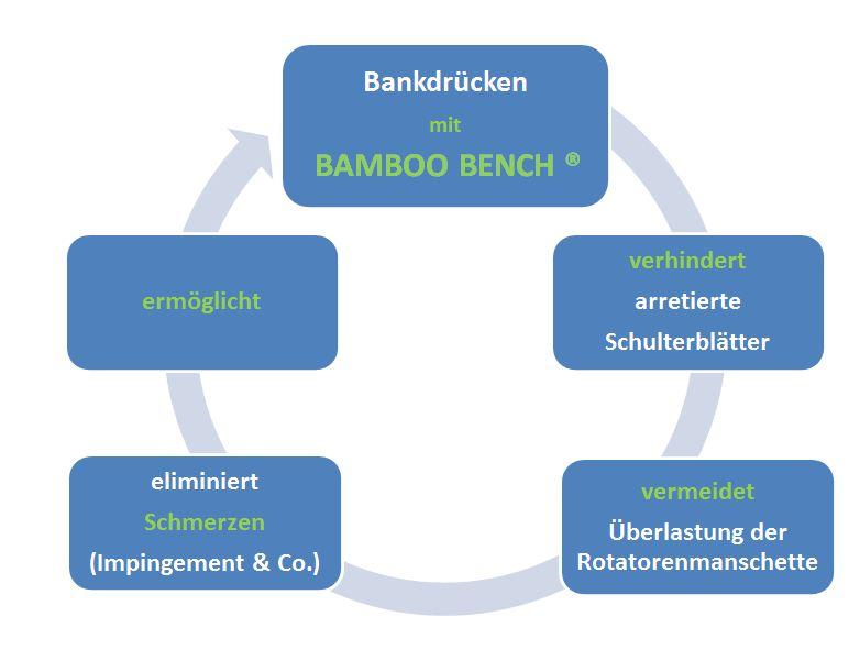BAMBOOO BENCH KREISLAUF NEU